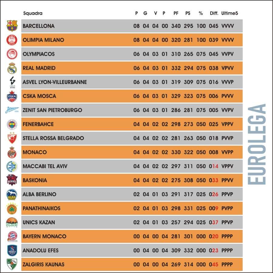 Classifica Euroleague Basketball