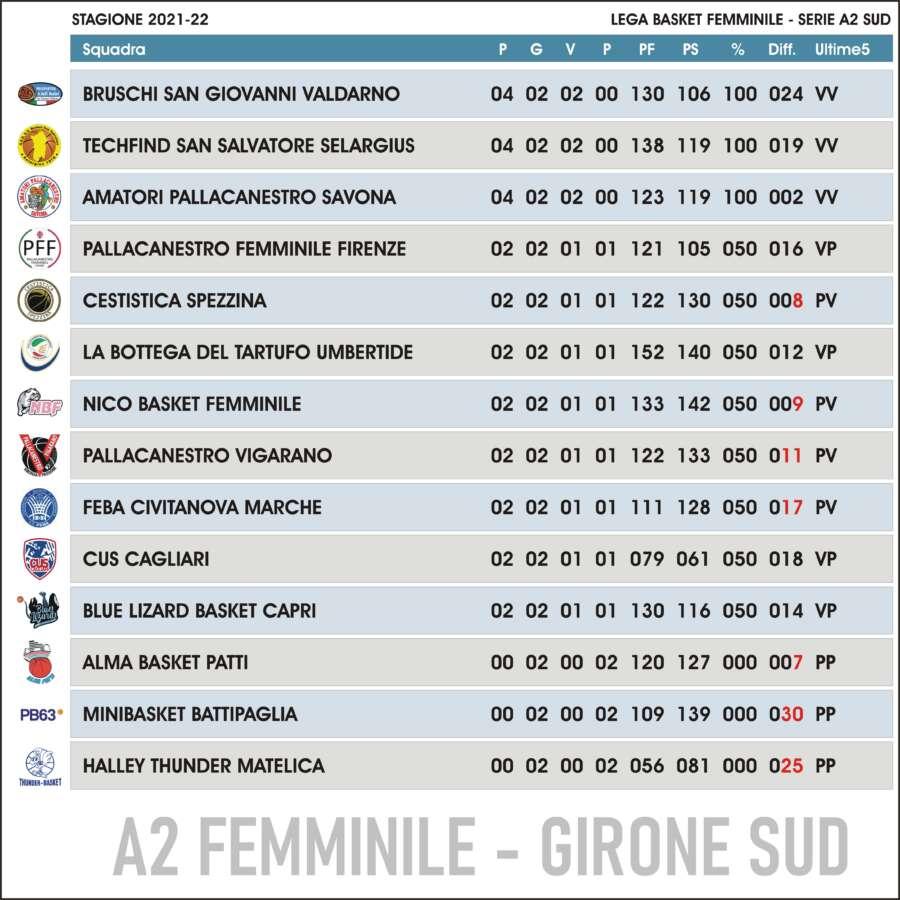 Classifica Lega Basket Femminile A2 Sud