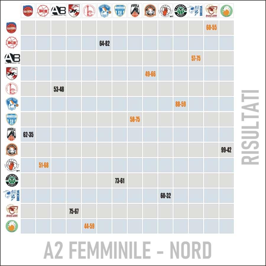 Risultati Lega Basket Femminile A2 Nord