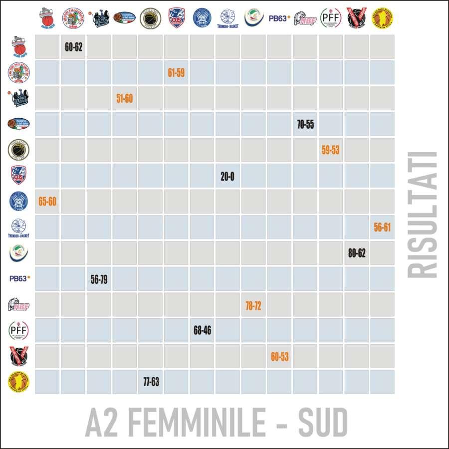 Risultati Lega Basket Femminile A2 Sud